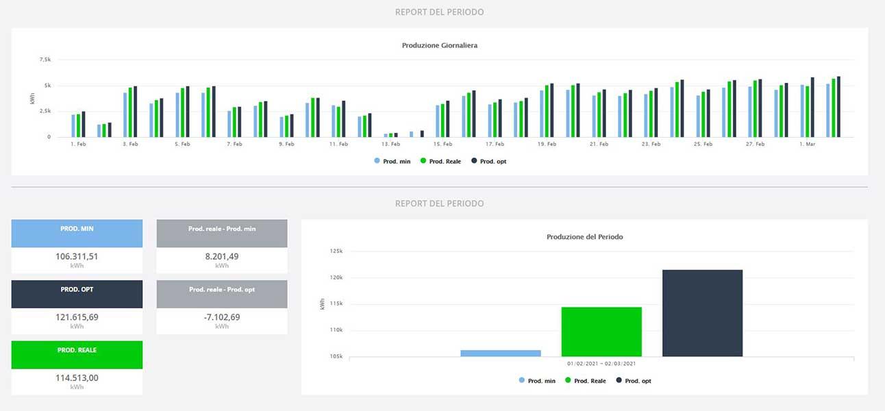 Prestazioni impianto fotovoltaico: misurale in tempo reale con SolarBug